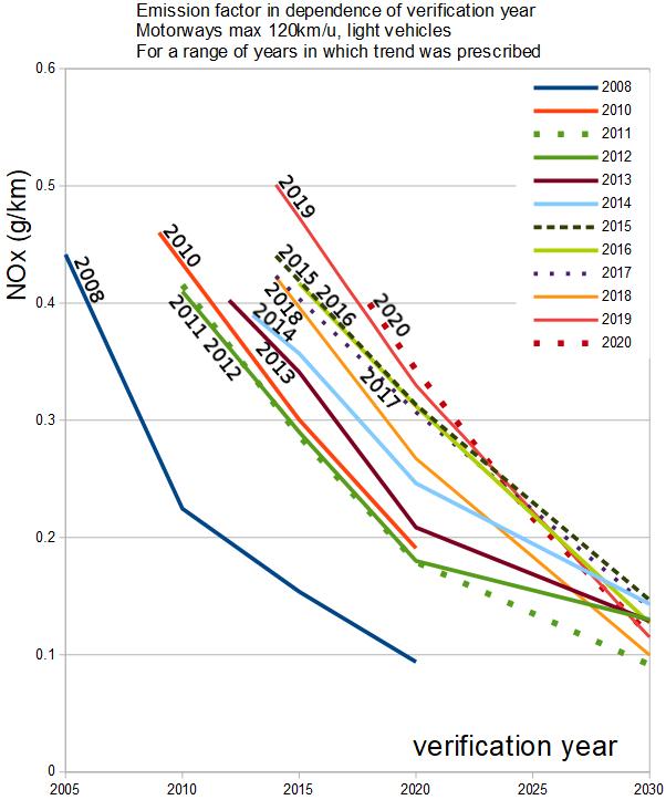 2020,NOx,LV,120,trendEfactors